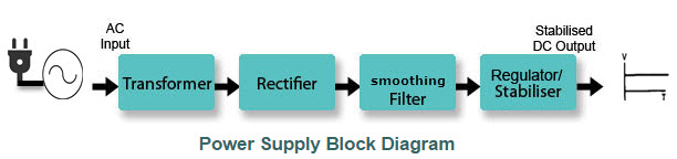 Regulated Power Supply Block Diagram