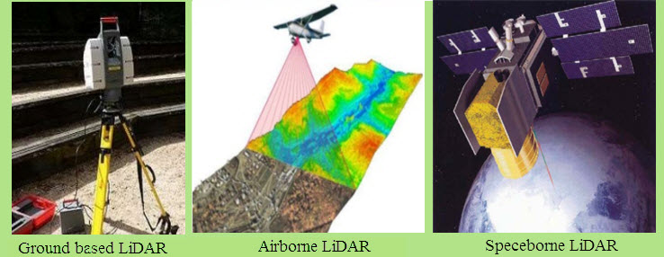 LiDAR Systems Based On Platform