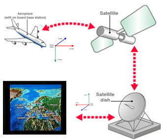 Navigation And Positioning Systems/GPS