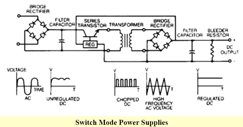 Power Supply Clification And Its Various Types on