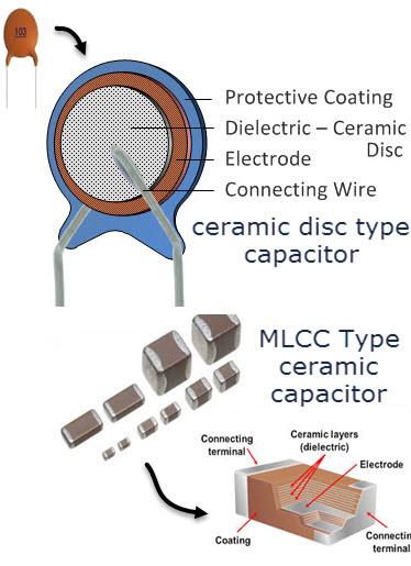 Different Types Of Ceramic Capacitors
