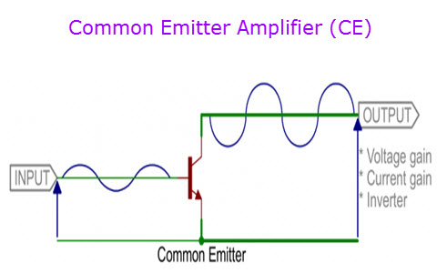 Common emitter amplifier working principle and its applications ccuart Images