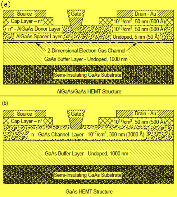 Cross Sectional Diagrams Comparing Structures of an AlGaAs or GaAs HEMT and a GaAs