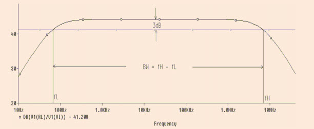Frequency Response of Common Emitter Amplifier