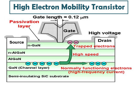 High Electron Mobility Transistor Hemt Construction And