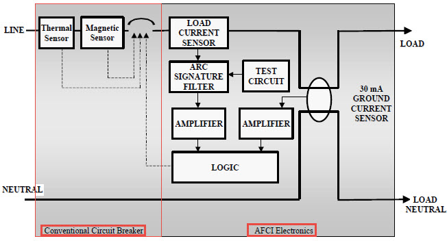 [DIAGRAM_38YU]  Arc-Fault Circuit Interrupter(AFCI) And Its Working Principle | Arc Fault Wiring Diagram |  | ElProCus