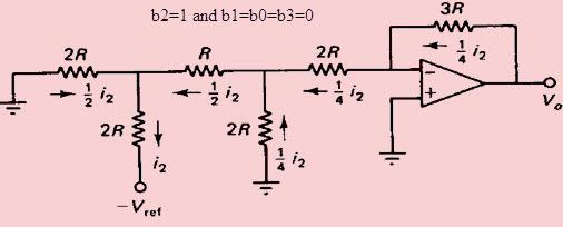 digital to analog converter (dac) architecture and its applications RC Circuit if b1\u003d1 and b2\u003db3\u003db0\u003d0, then the circuit shown in the figure below it is a simplified form of the above dac circuit the output voltage is v0\u003d3r(i1 8)\u003d