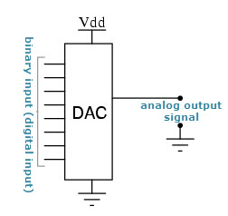 digital to analog converter (dac) architecture and its applications Voltage Diagram basic digital to analog converter