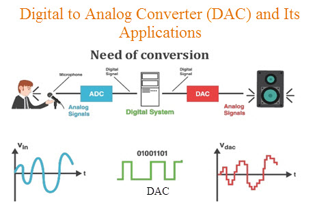 digital to analog converter (dac) architecture and its applications Voltage Diagram