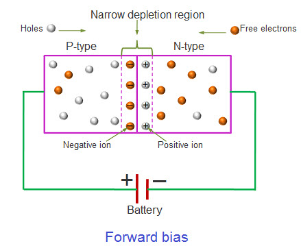 Forward Biased Rectifier Diode