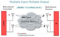 MIMO Technology