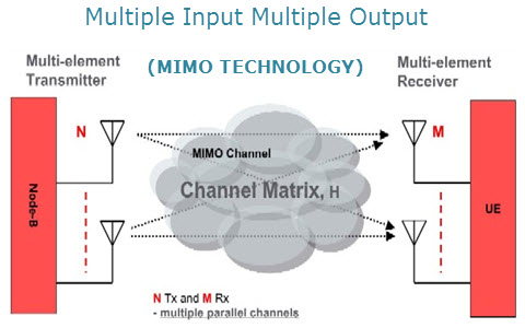 advantages of block diagram mimo learn abount multiple input and multiple output  mimo learn abount multiple input and multiple output