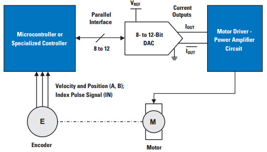 Motor Control Application