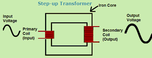 Step-up Transformer