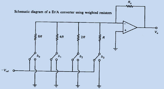 Binary Weighted Resistors DAC