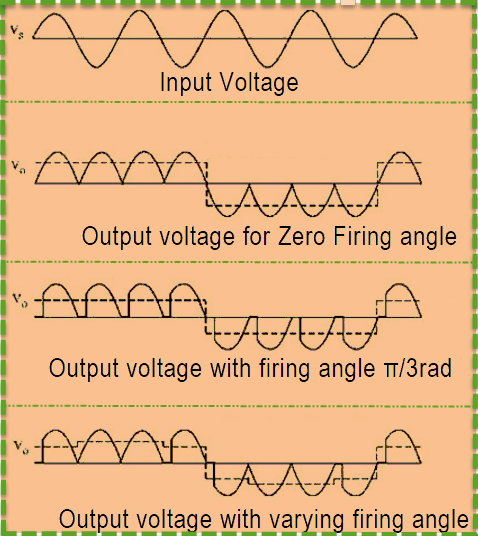 An Idealized Output Waveforms