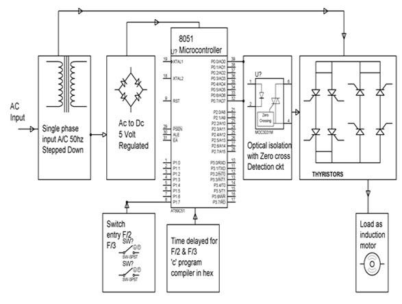 Block Diagram of Thyristor Based CycloConverter