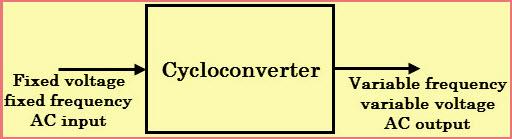 CycloConverter