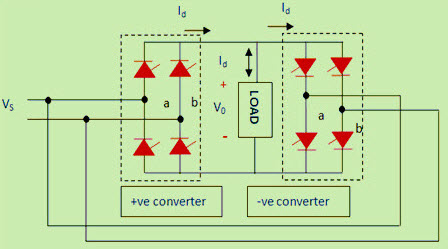 Operational illustration of Single Phase Cycloconverter