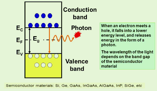 Photon Light Emission in Semiconductor