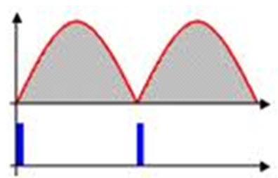 ZVS Waveform