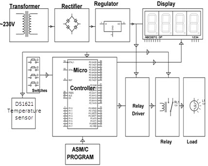 Block Diagram of Digital Temperature Controller