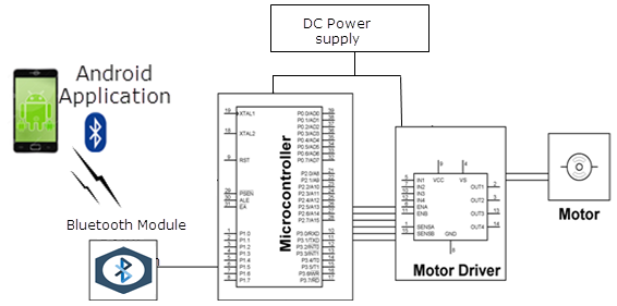 Block Diagram of Speed Control of DC Motor by Android application