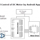 Speed Control of DC Motor by Android Application