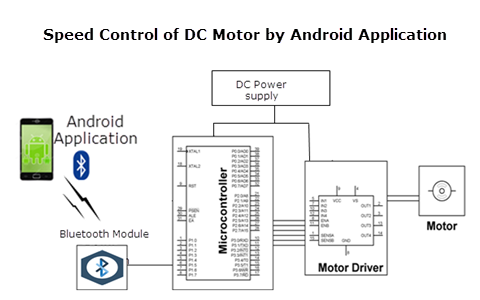 Four Quadrant Speed Control of DC Motor with Androidand Its Application