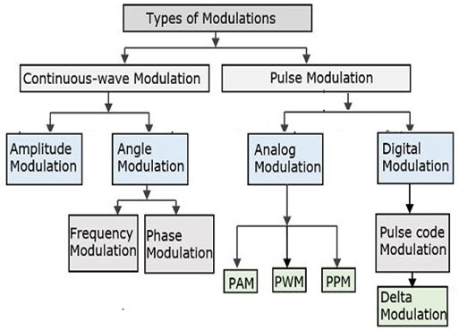 Types of Modulation Techniques