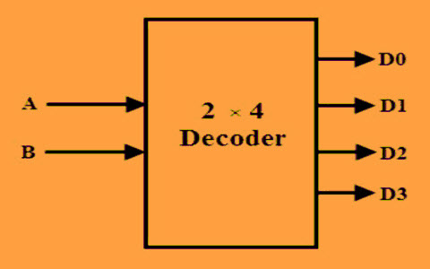 how to design of 2 to 4 line decoder circuit, truth table 1 to 8 demultiplexer logic diagram of 2 to 4 decoder #8