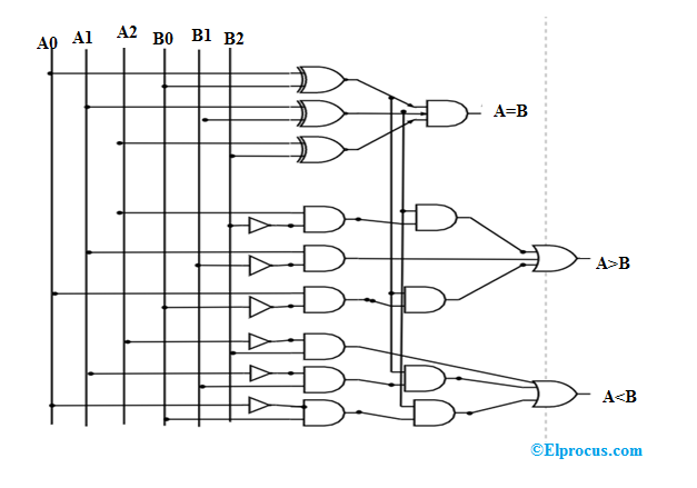 3-Bit-Comparator-Logic-Diagram