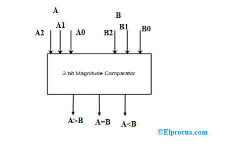 Magnitude Comparator and Digital Comparator : Types & Their Applications ElProCus