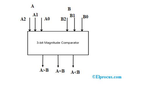 3-Bit Magnitude