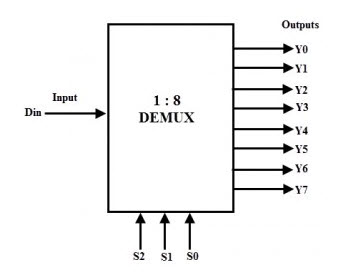 designing of 3 to 8 line decoder and demultiplexer using ic 74hc238 3 to 8 decoder for bit error flip block diagram of 3 to 8 decoder #13