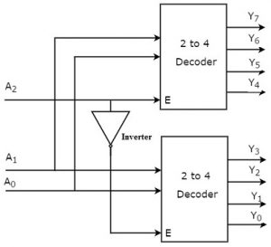 3 to 8 Decoder using 2 to 4 Line