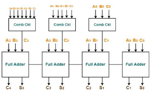4-bit-Carry-Look-ahead-Adder-Logic-Diagram