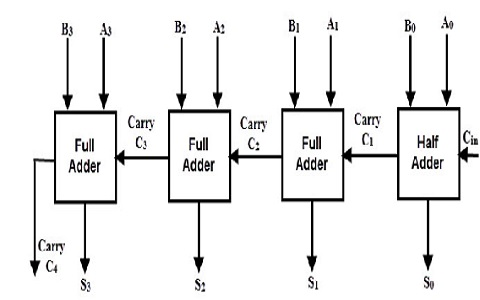 4-bit-Ripple-Carry-Adder