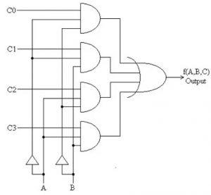 4X1 Multiplexer