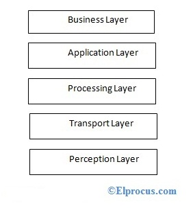 5-layer-iot-architecture