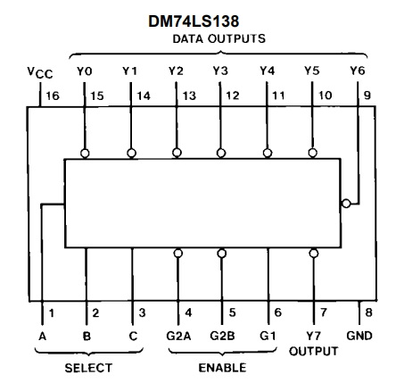 74LS138 Pin Configuration