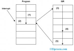 8085 Microprocessor Interrupt