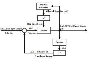 ADPCM Block Diagram
