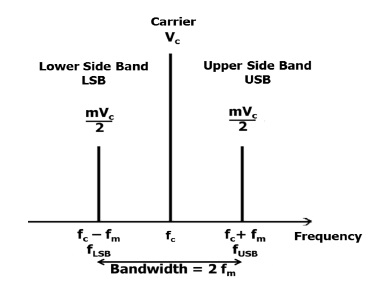 Power Levels in Carrier and Side bands