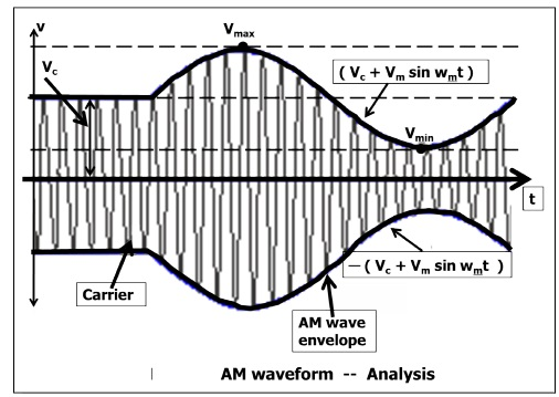 AM Waveform Analysis