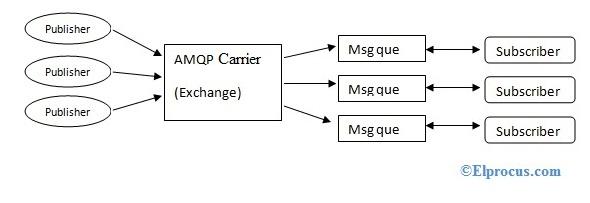 amqp-protocol