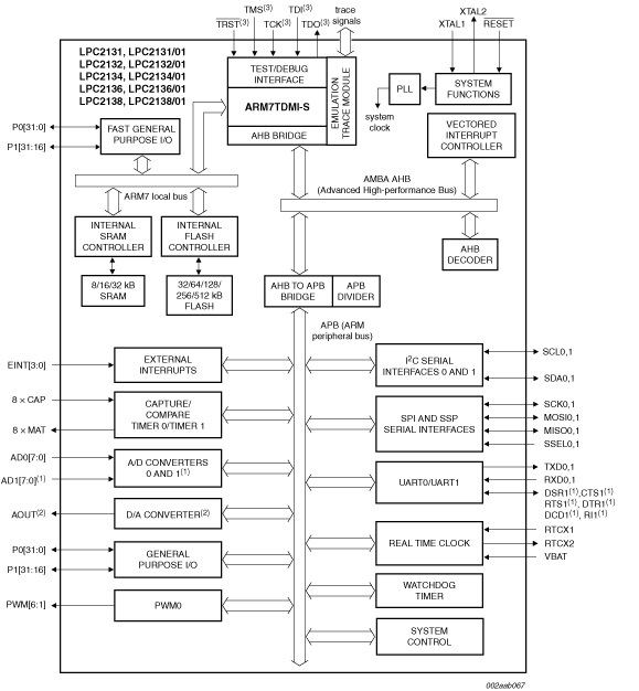 ARM7 Based Microcontroller (LPC2148) Architecture