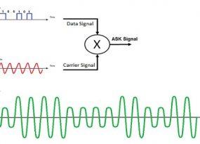 amplitude-shift-keying