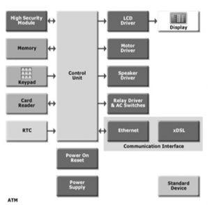 Automated Teller Machine Block Diagram