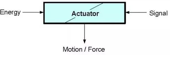 Types of Electric Actuators